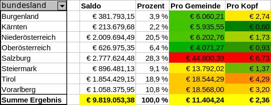 Tabelle: Gemeindeausgaben nach Bundesland
